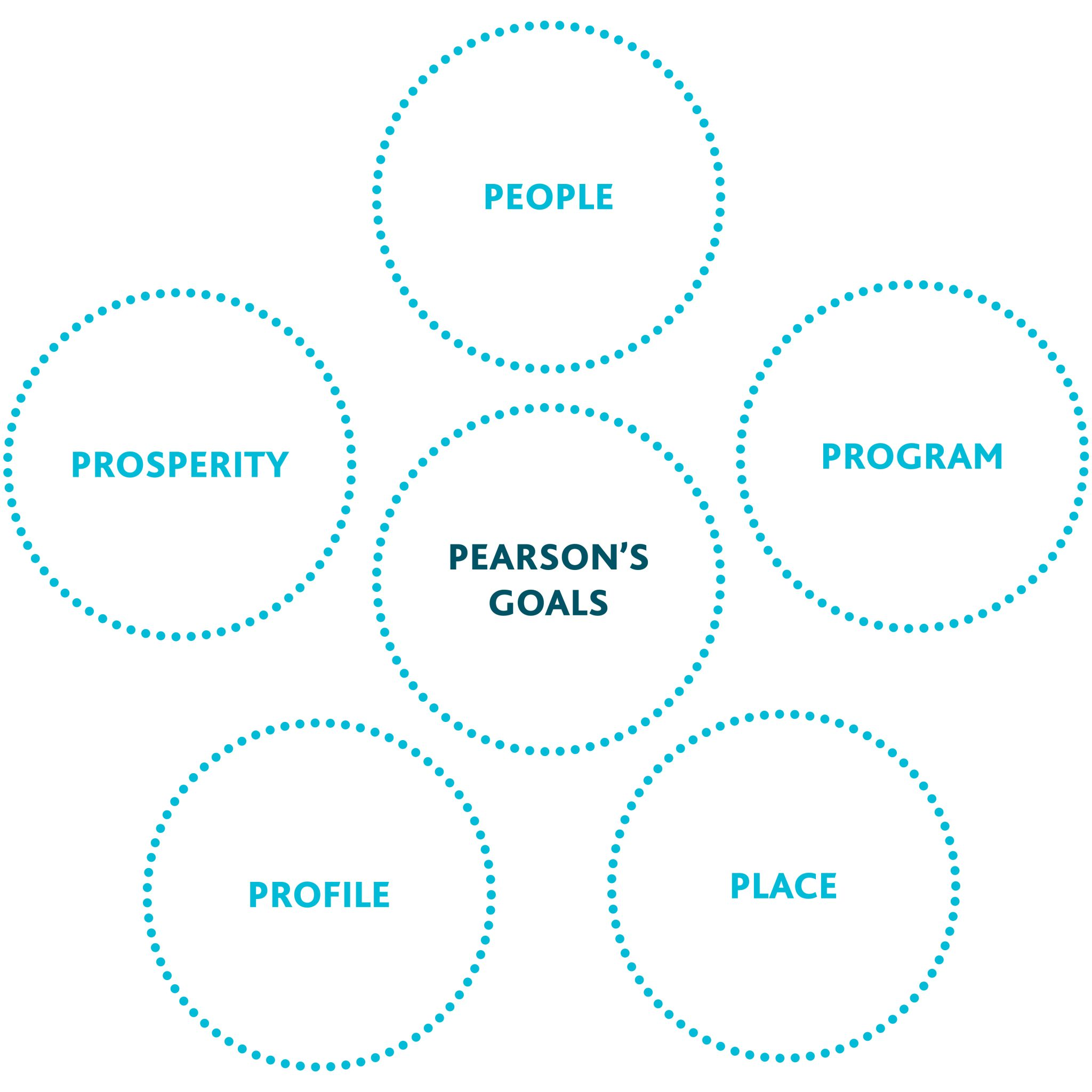 Strategic Plan 2022 Pearson College Uwc This Is Just Cool Diagram I Found On The Net Stratocaster Has A At Same Time Enhance Efforts To Recruit Nurture And Retain Diverse Dedicated Faculty Who Are Outstanding